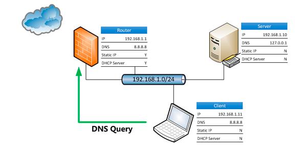 Photo of Que son los DNS y para que sirven [Explicación]