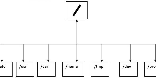 Sistema de archivos de Linux