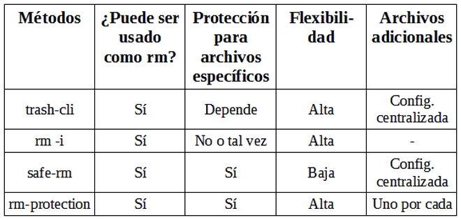 Qué es rm-protection