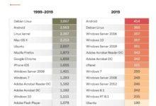 Photo of Debian Linux es el sistema operativo más vulnerable de los últimos 20 años